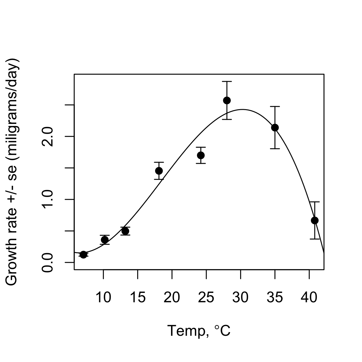 Modelling cranberry fruitworm development as a function of temperature